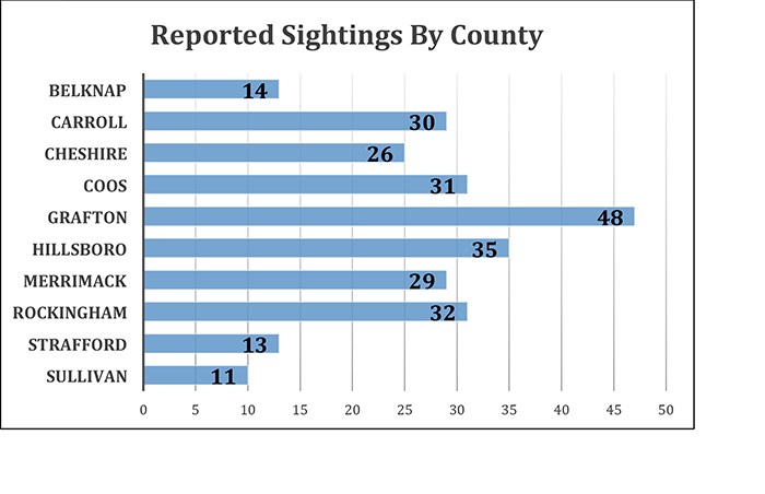 Microsoft Word Chart Of Sightings By County.docx